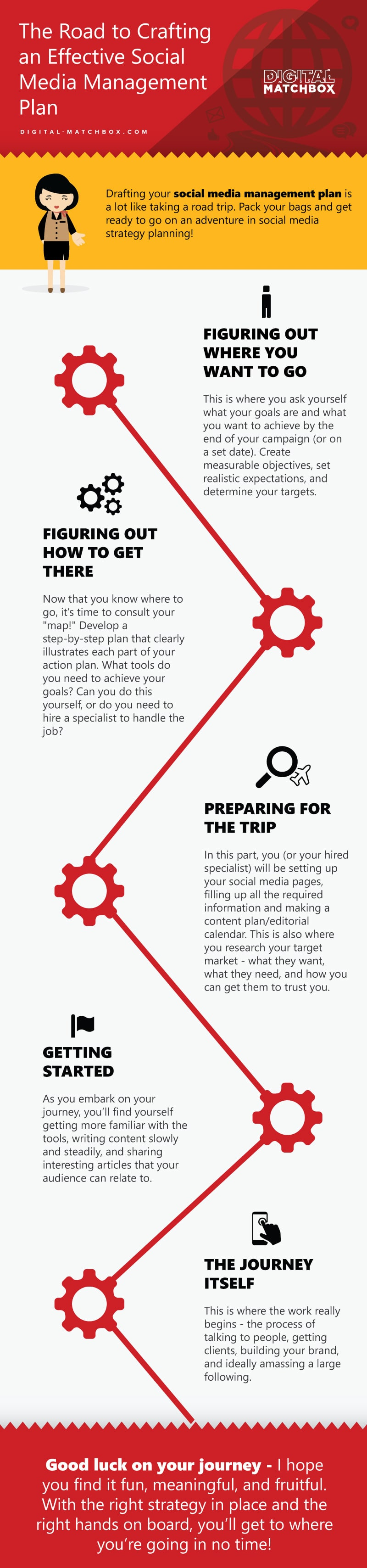 The Road to Crafting an Effective Social Media Management Plan